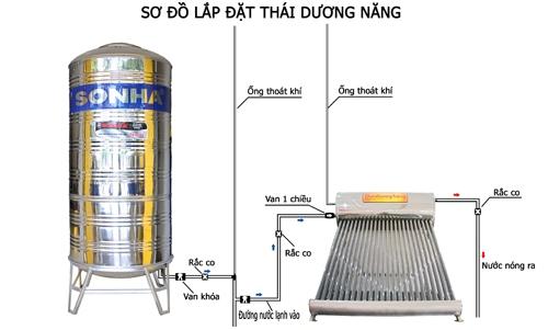 lap-ong-hoi-bon-nuoc