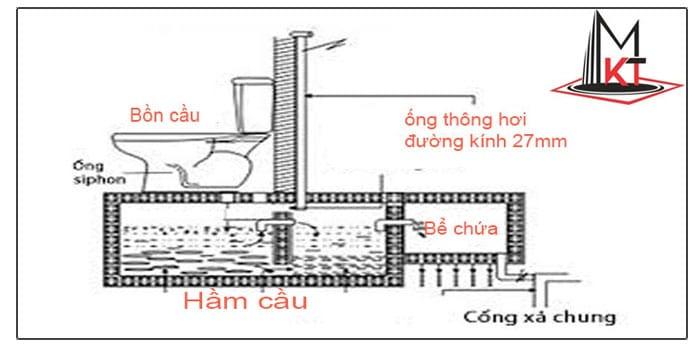 Ống thông hơi hầm cầu